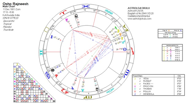 Oner Doser Can Perfect Man Overcome The Astrological Chart