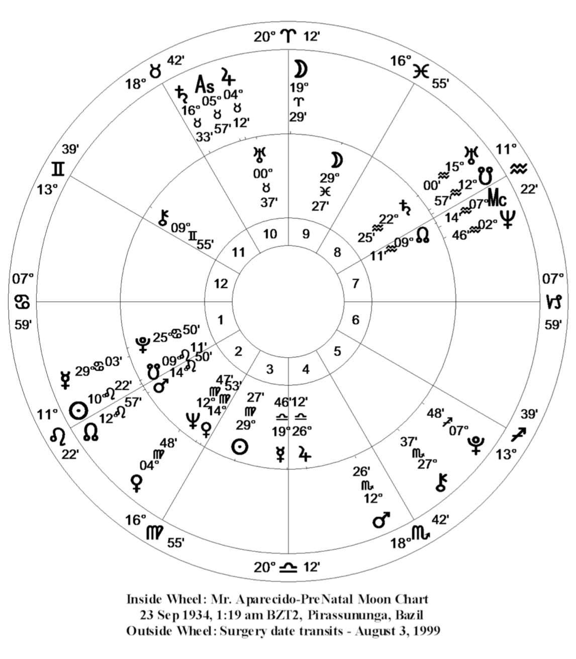 Gerson pelafsky pre natal predictive astrology at the death of his mother on december 26 1964 the progressed pre natal chart calculated for october 23 1934 at 103147 ut shows the progressed mc in geenschuldenfo Image collections