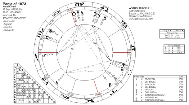 panic of 1873 chart - photo #15