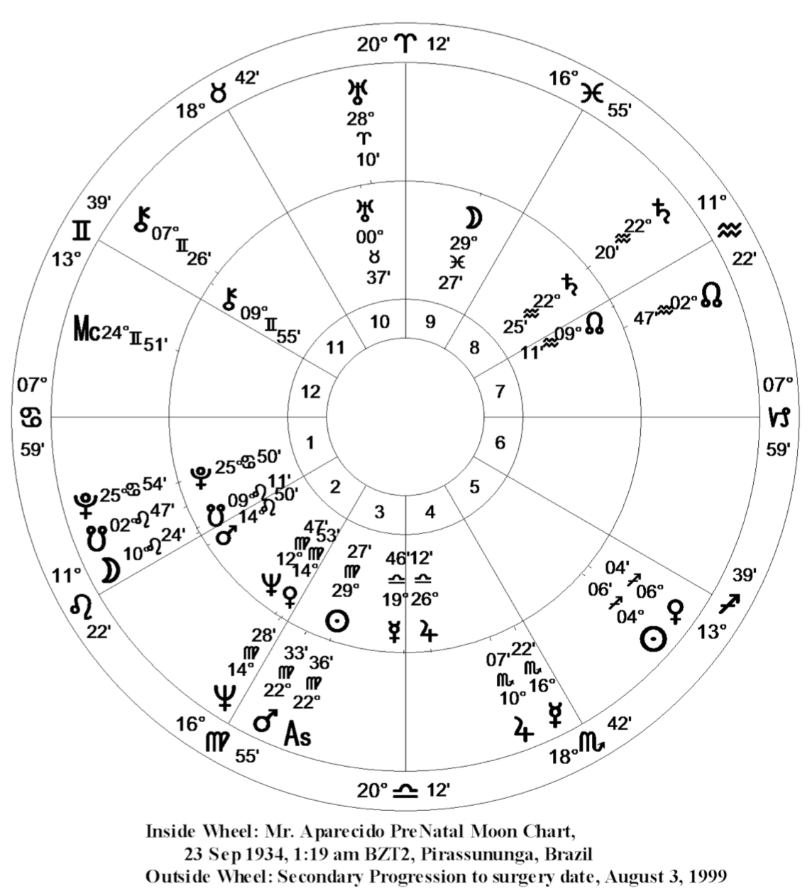 Gerson pelafsky pre natal predictive astrology for example in the birth chart of ayrton senna on next page the racing driver and formula one world champion we see the moon in a cadent house 12 in geenschuldenfo Image collections
