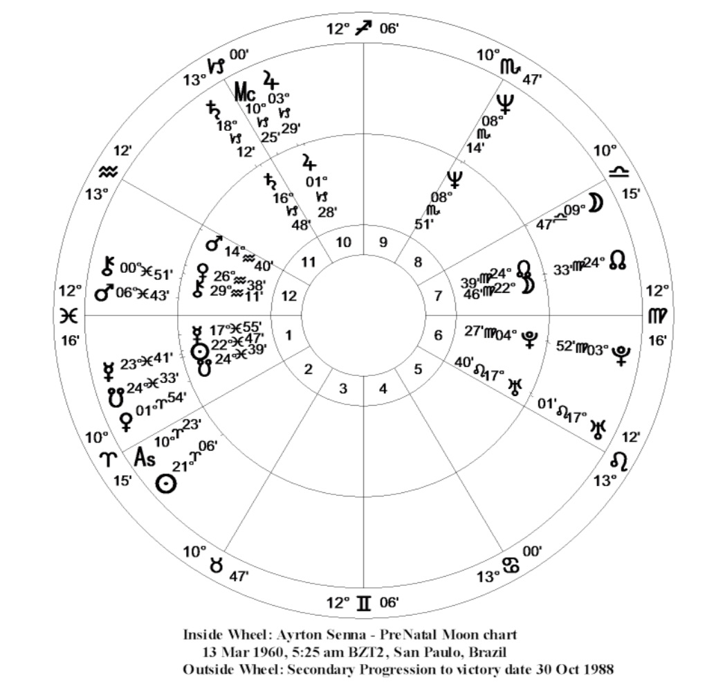 Gerson pelafsky pre natal predictive astrology this is a mystery why in certain charts in certain periods of life pre natal astrology works so well almost as well as natal astrology geenschuldenfo Image collections