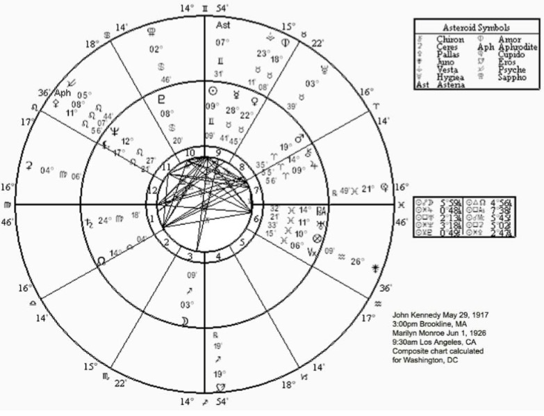 Sexual attraction composite chart