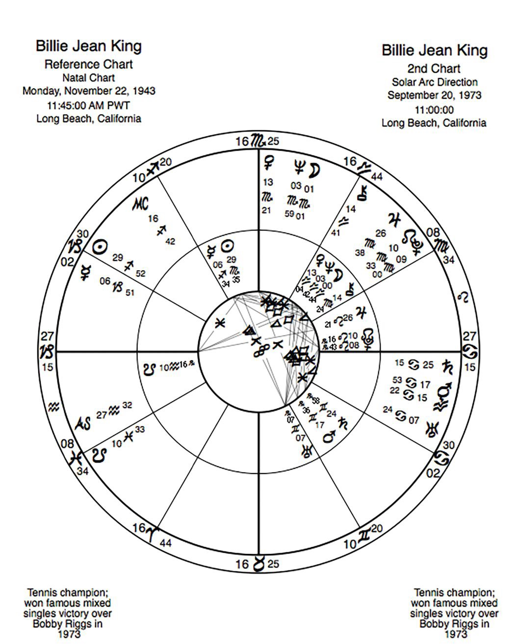 Frank c clifford the power degrees of the zodiac part 2 another master of the game billie jean king solararc chart provided the tennis legend has the sun at the final degree of scorpio geenschuldenfo Gallery
