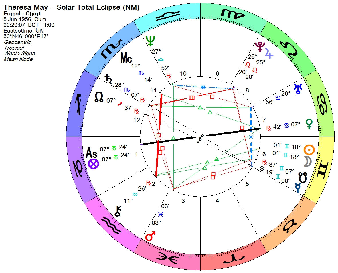 Hakan krkolu theresa may a look at her prenatal eclipse no doubt another crucial factor in this chart is mercury which is also the prenatal eclipse ruler mercury being in his sign and the 6th house but at the geenschuldenfo Image collections